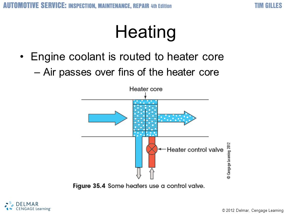 Heating Engine coolant is routed to heater core