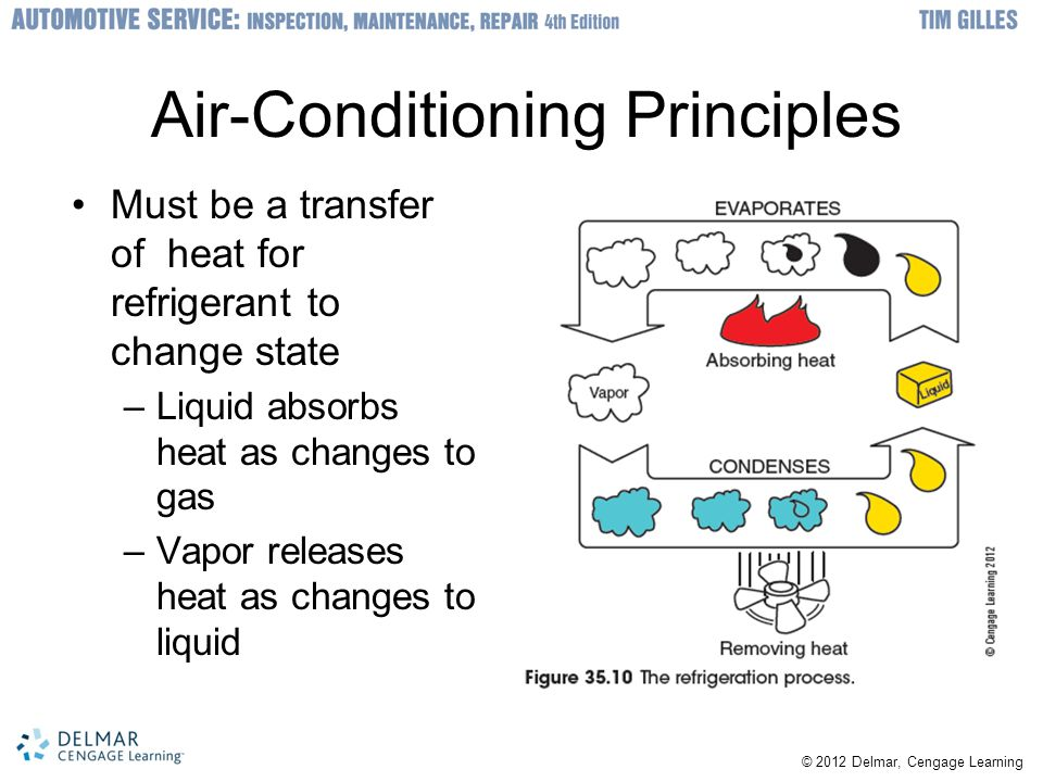 Air-Conditioning Principles