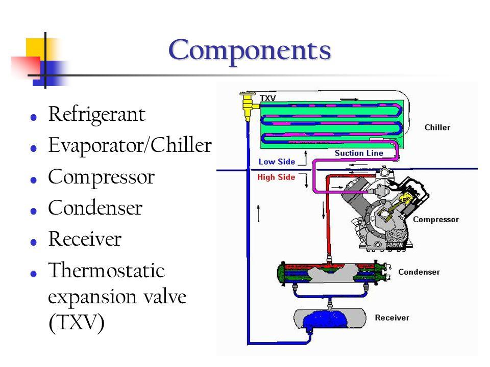 Components Refrigerant Evaporator/Chiller Compressor Condenser