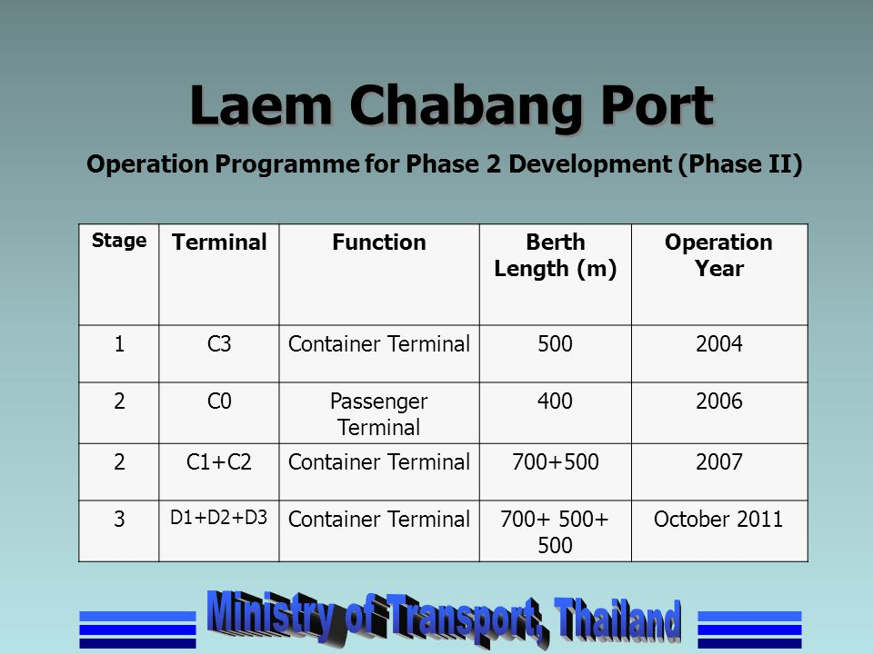 Laem Chabang Port Operation Programme for Phase 2 Development (Phase II) Stage. Terminal. Function.