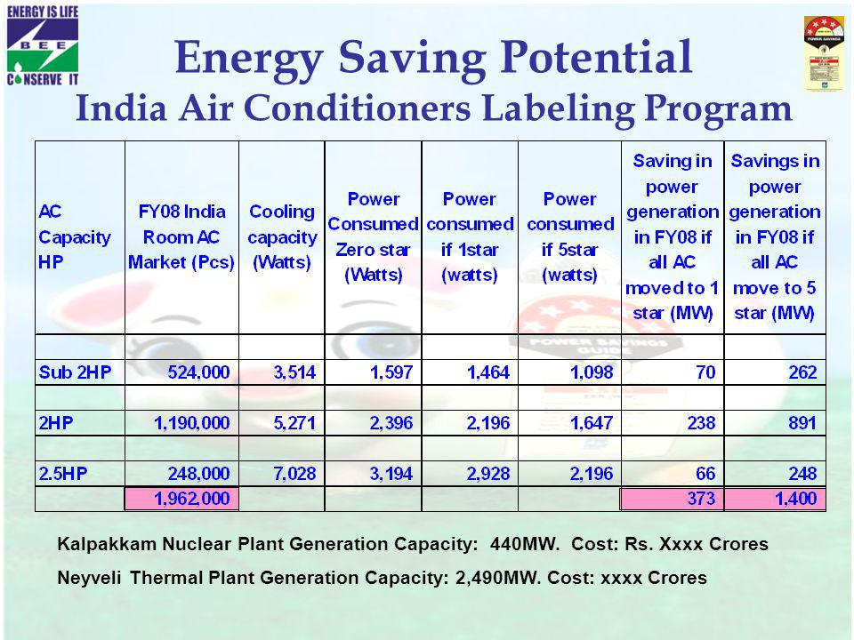 Energy Saving Potential India Air Conditioners Labeling Program