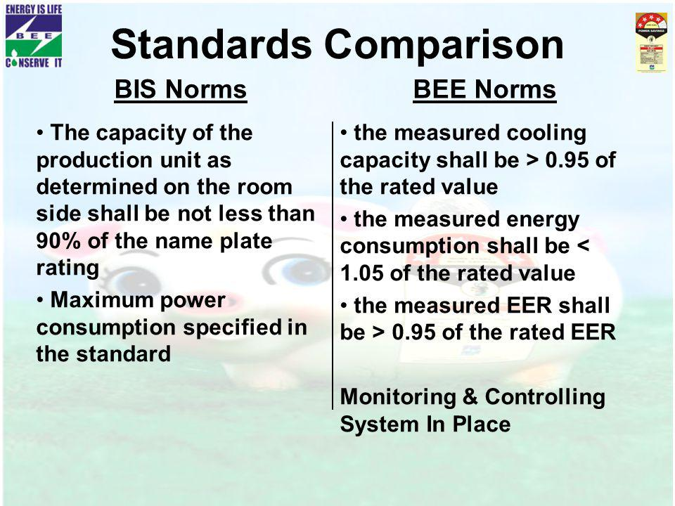 Standards Comparison BIS Norms BEE Norms