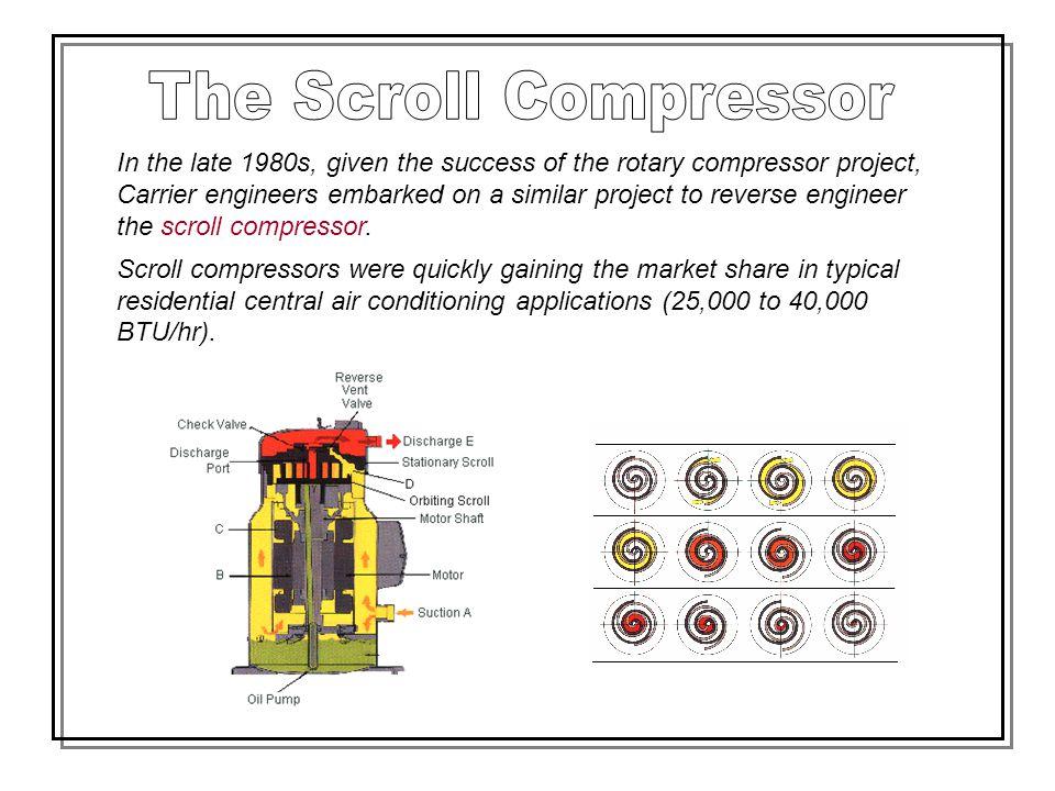 The Scroll Compressor