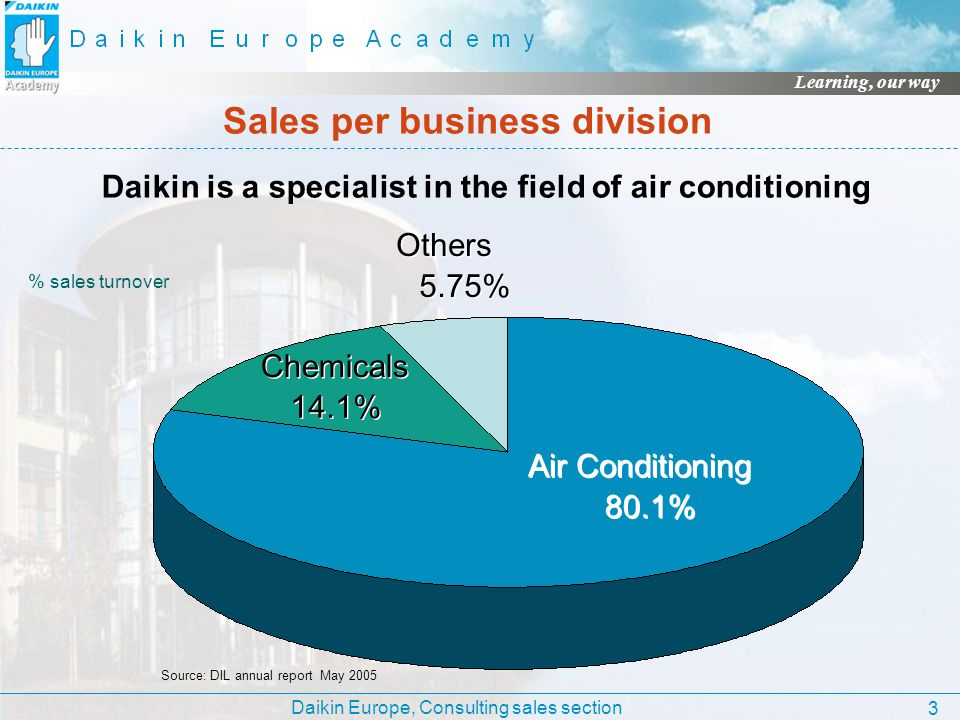 Sales per business division