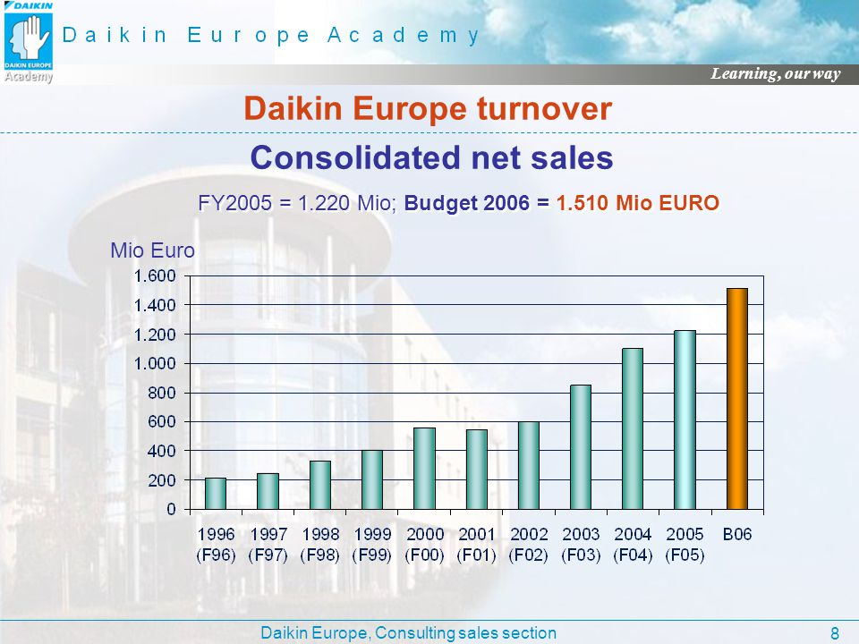 Daikin Europe turnover