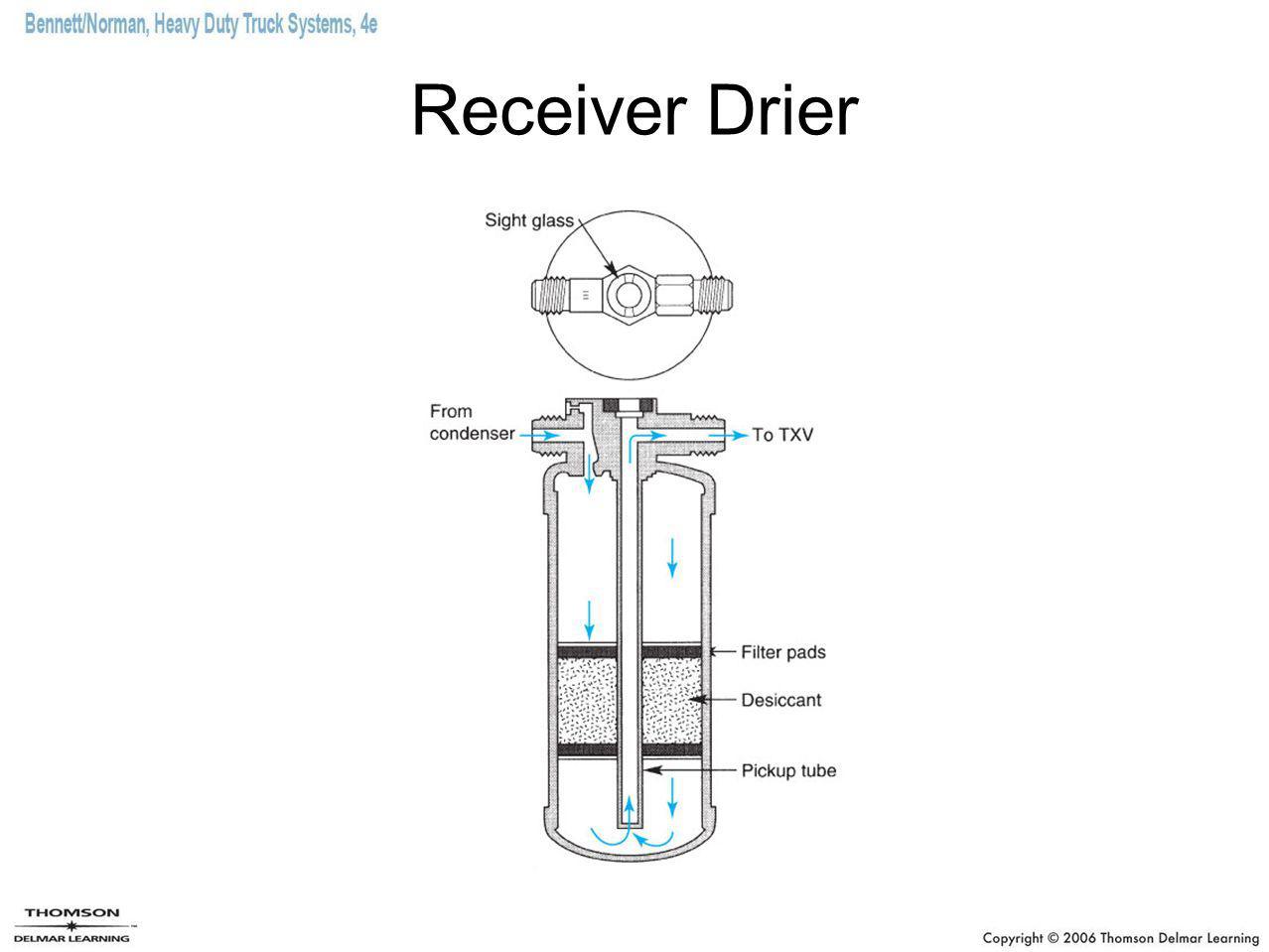 Receiver Drier