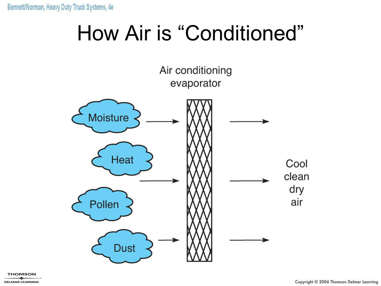 How Air is Conditioned