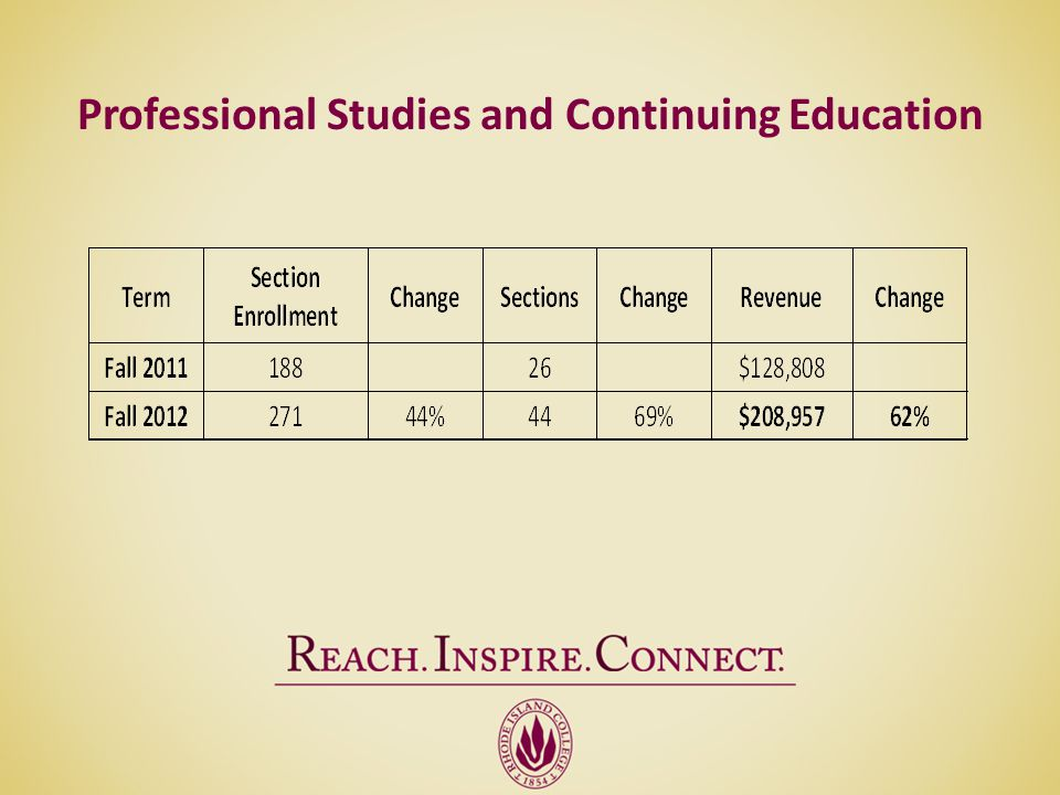 Professional Studies and Continuing Education