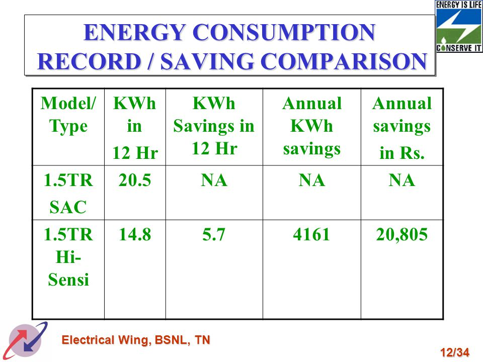 ENERGY CONSUMPTION RECORD / SAVING COMPARISON