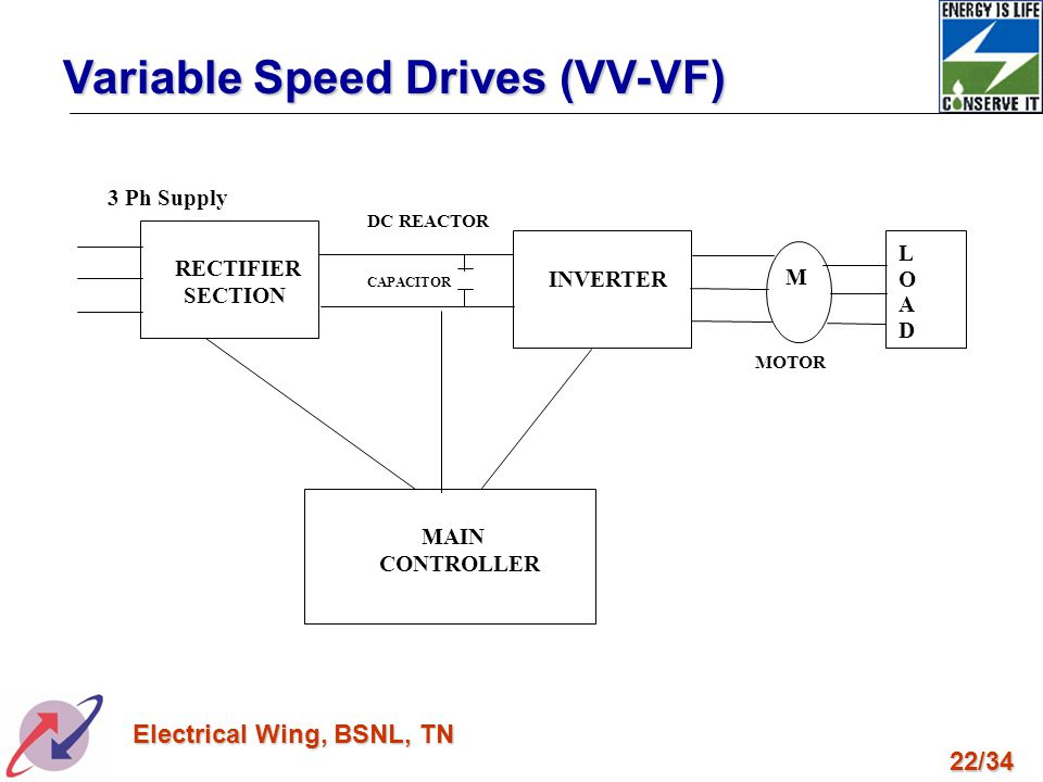 Variable Speed Drives (VV-VF)