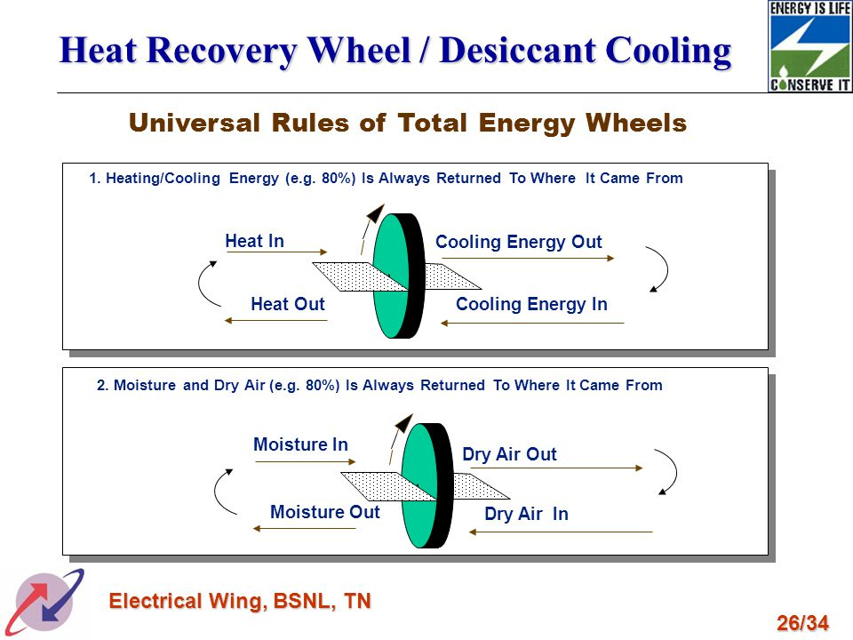Universal Rules of Total Energy Wheels