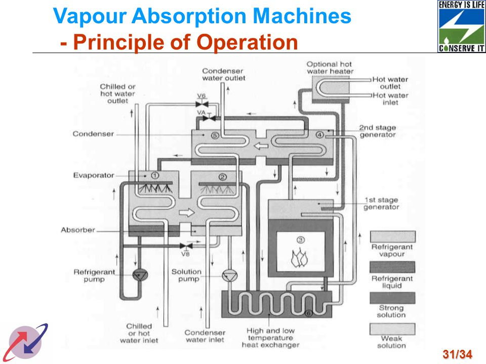 Vapour Absorption Machines - Principle of Operation