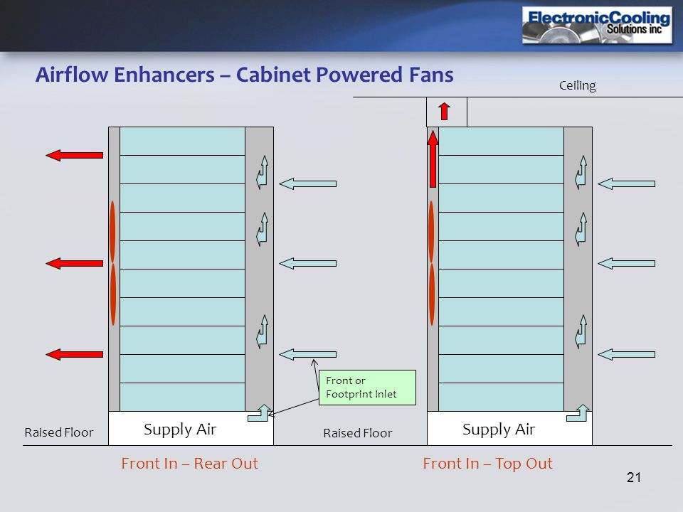 Airflow Enhancers – Cabinet Powered Fans