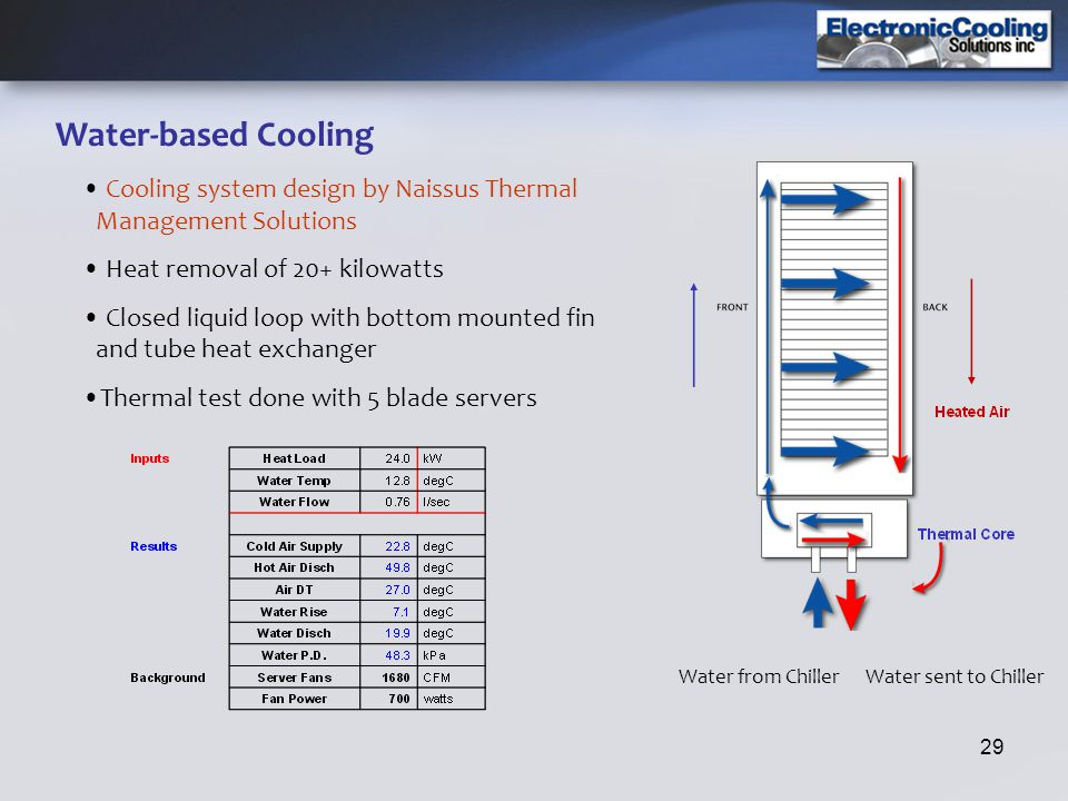 Water-based Cooling Cooling system design by Naissus Thermal Management Solutions. Heat removal of 20+ kilowatts.