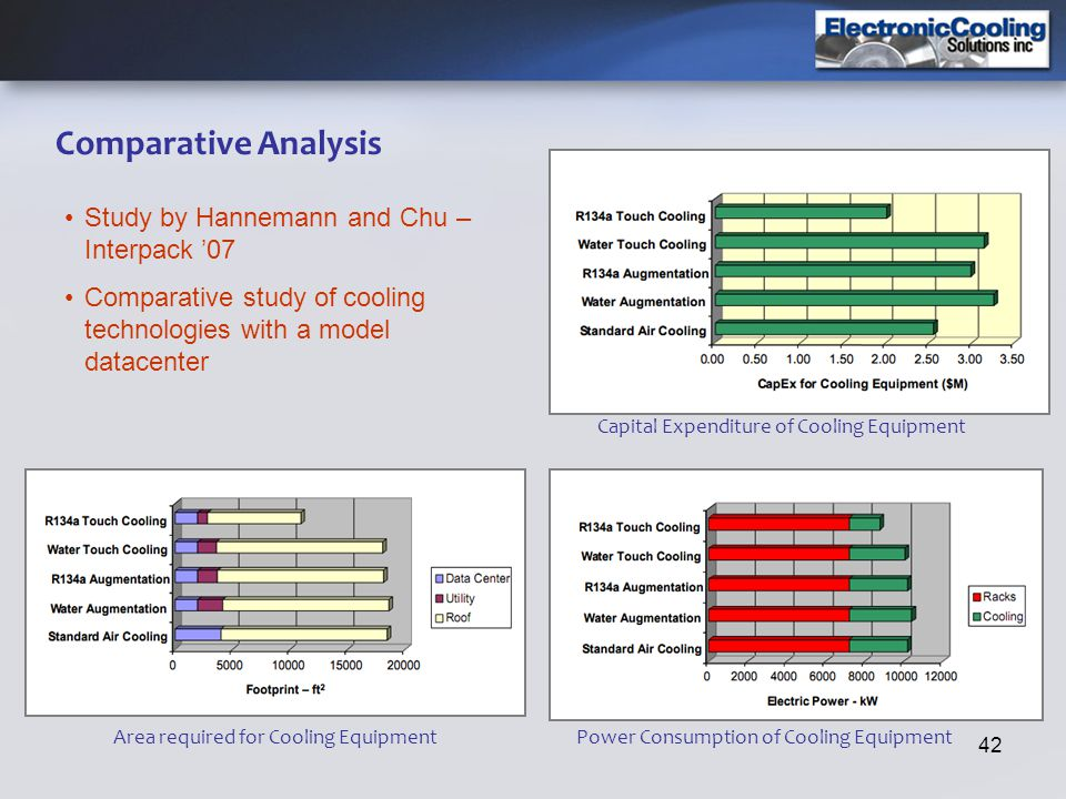 Comparative Analysis Study by Hannemann and Chu – Interpack '07