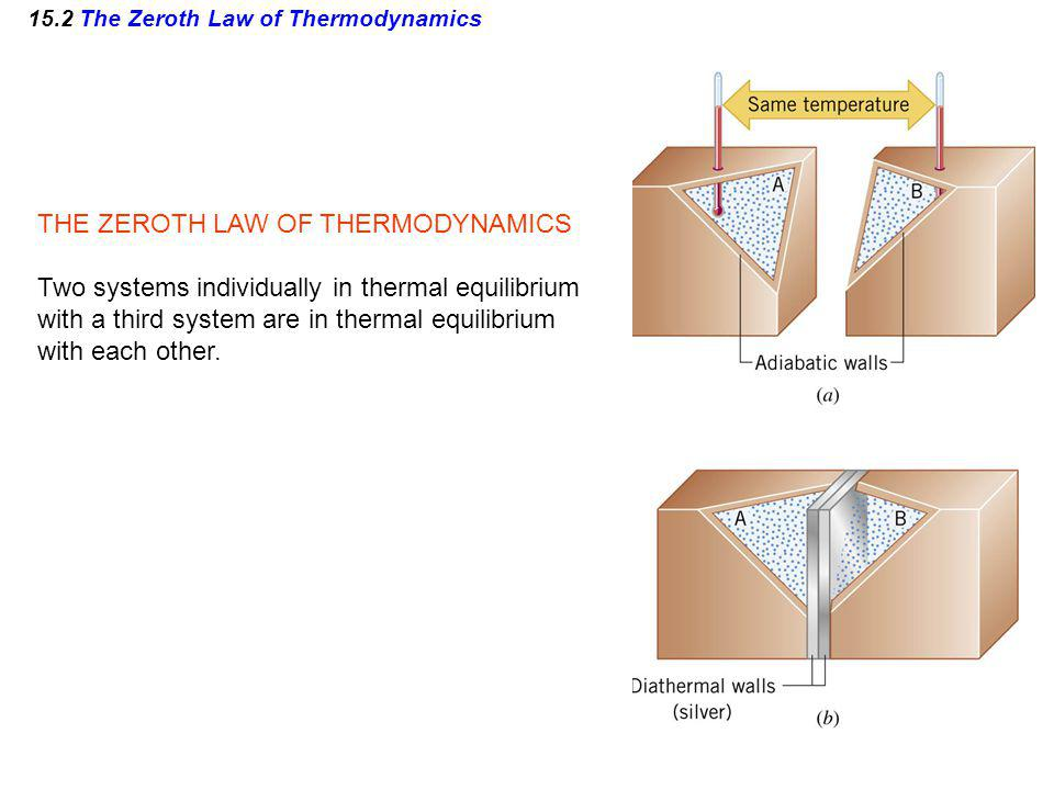 15.2 The Zeroth Law of Thermodynamics