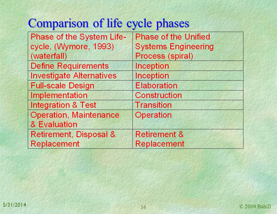 Comparison of life cycle phases