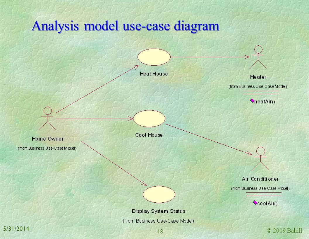 Analysis model use-case diagram