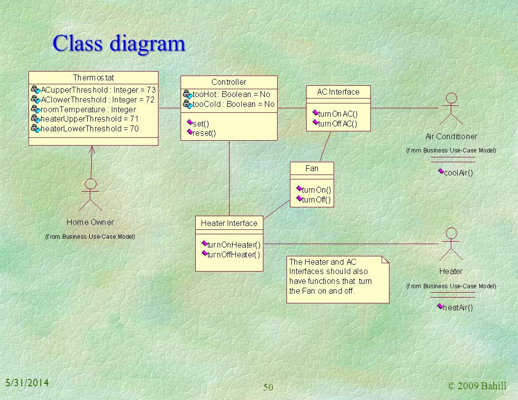 Class diagram 3/31/2017 © 2009 Bahill
