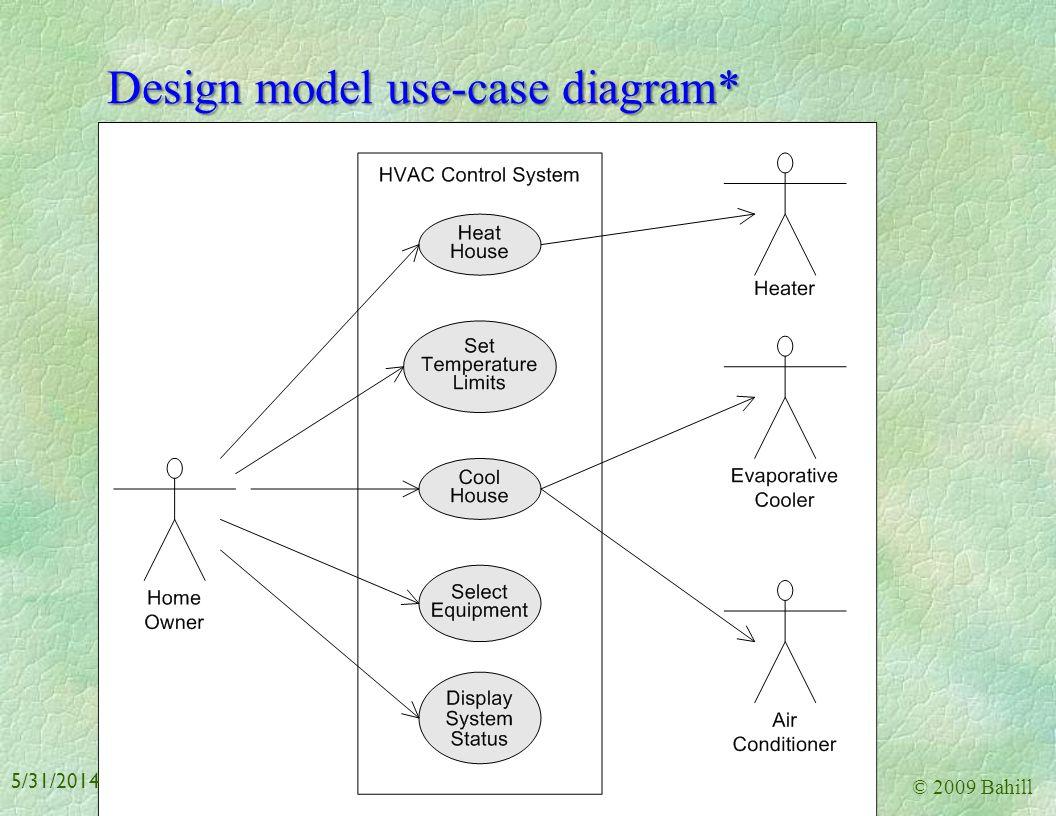 Design model use-case diagram*