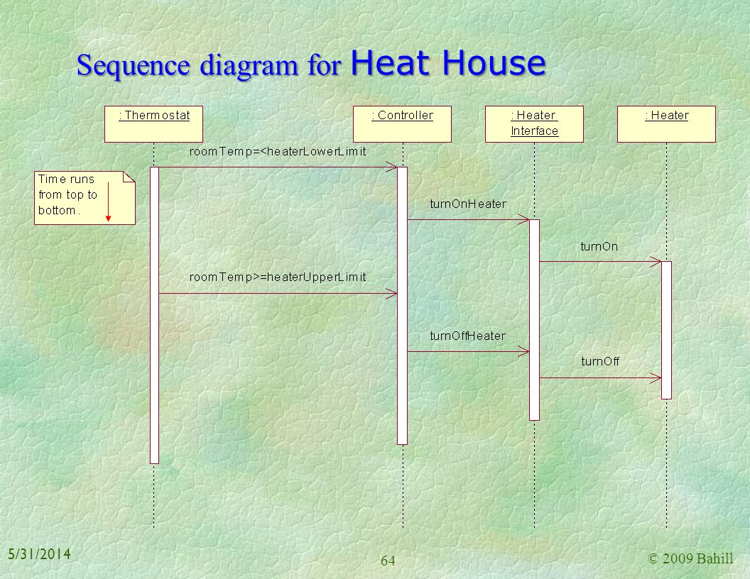 Sequence diagram for Heat House