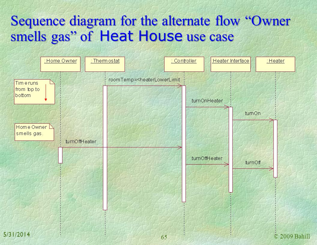 Sequence diagram for the alternate flow Owner smells gas of Heat House use case