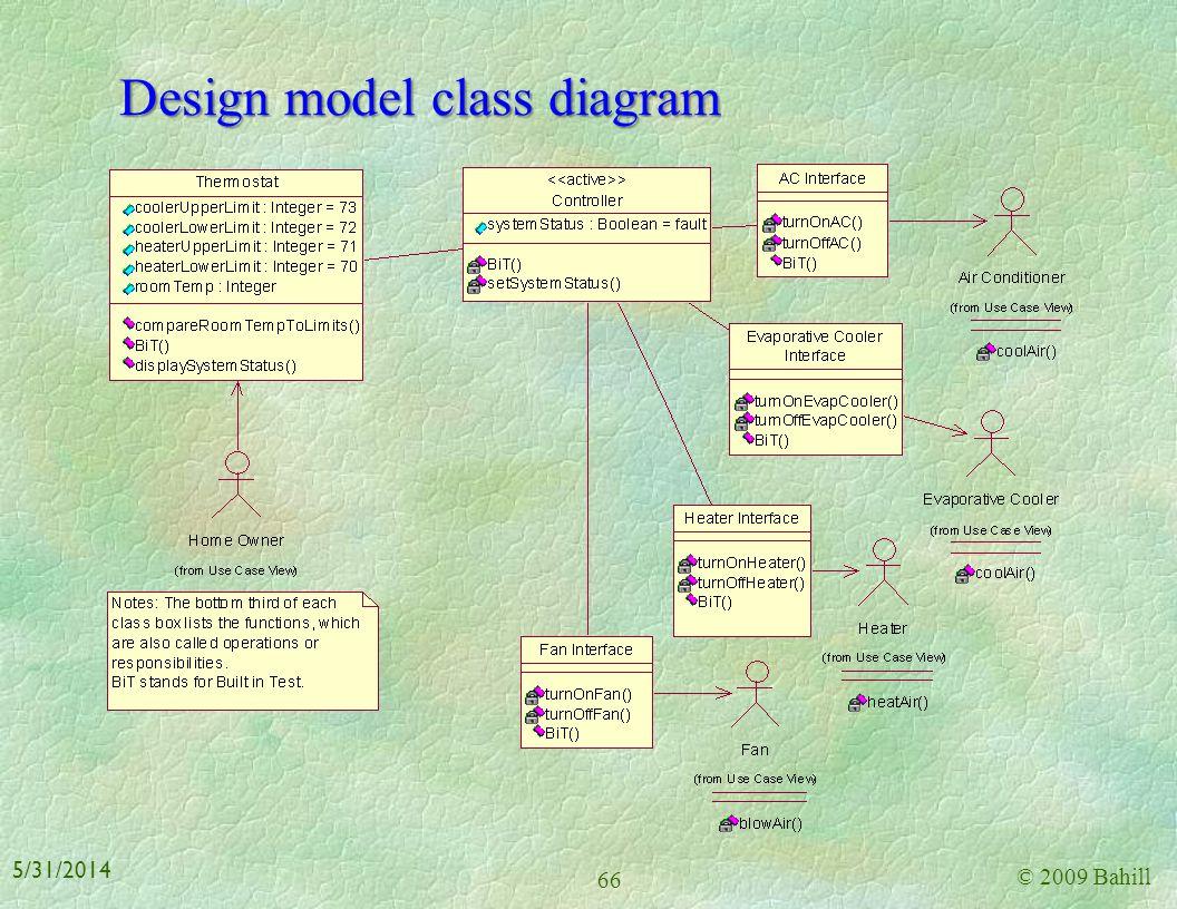 Design model class diagram