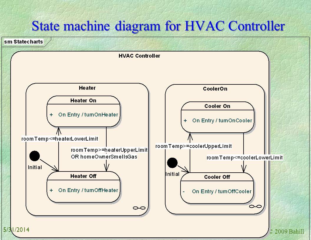 State machine diagram for HVAC Controller