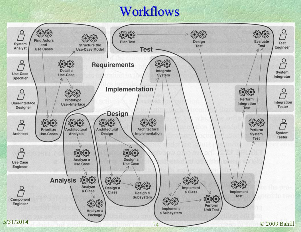Workflows 3/31/2017 © 2009 Bahill
