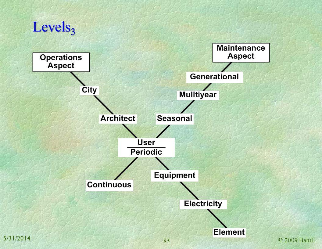 Levels3 3/31/2017 © 2009 Bahill