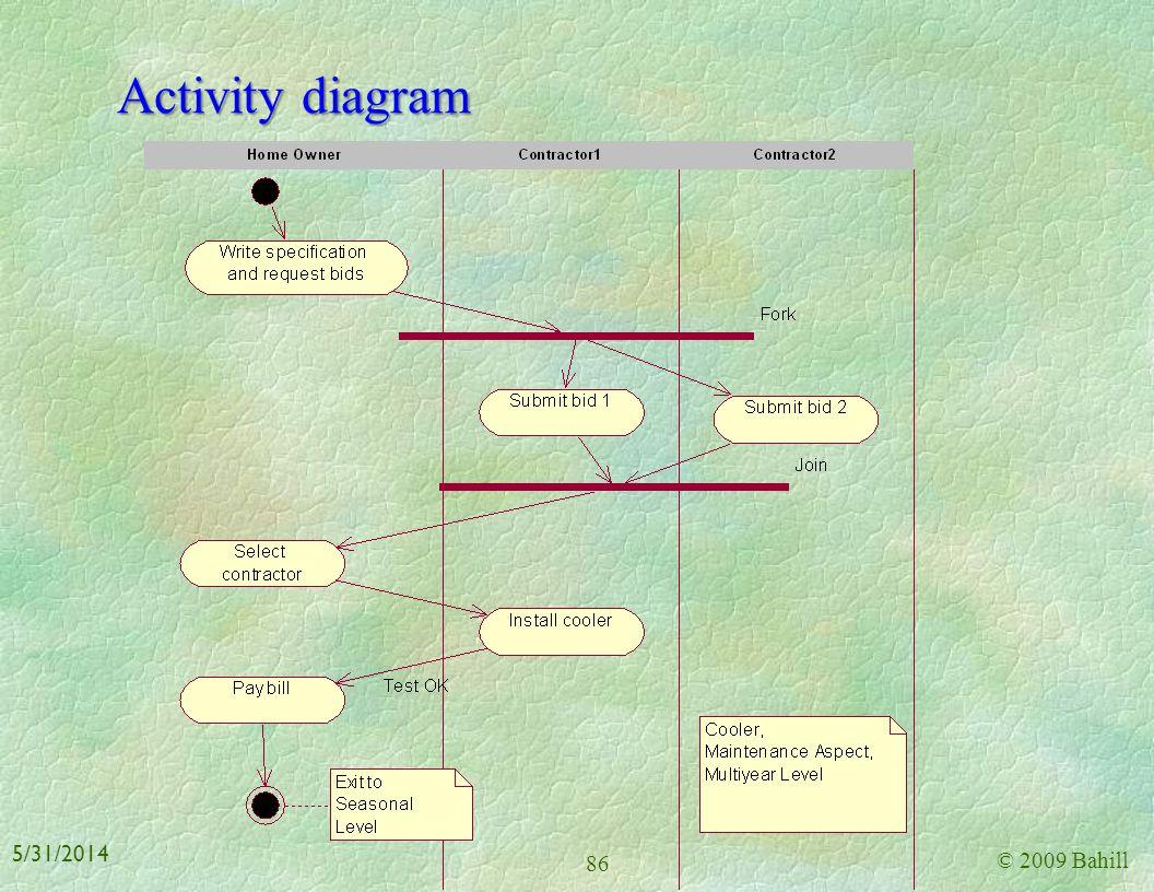 Activity diagram 3/31/2017 © 2009 Bahill