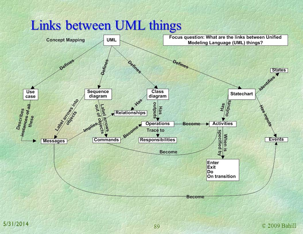 Links between UML things