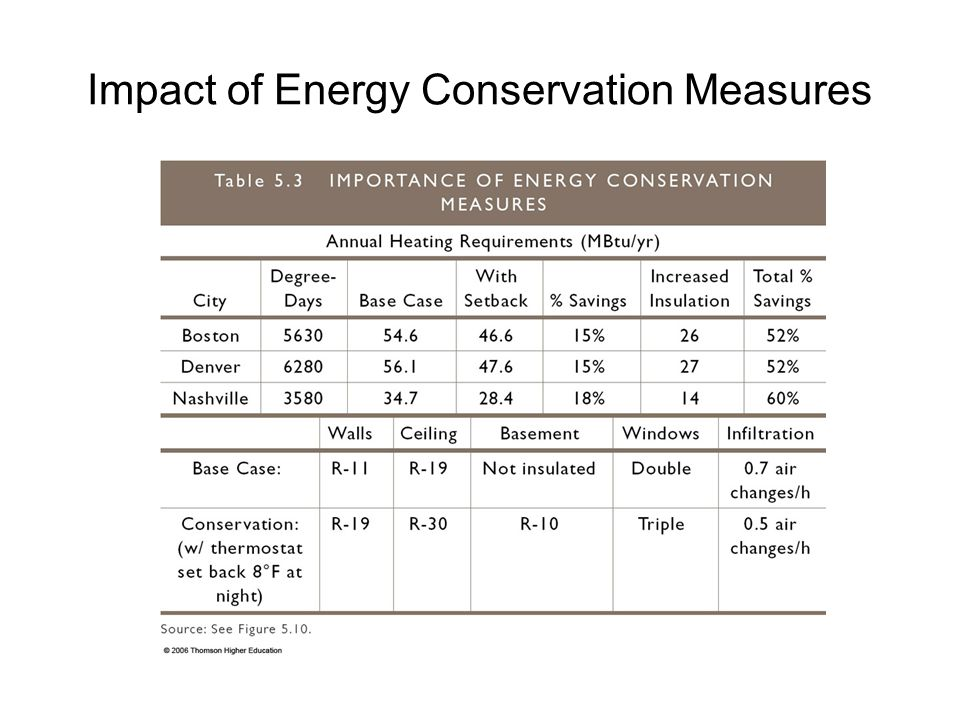 Impact of Energy Conservation Measures