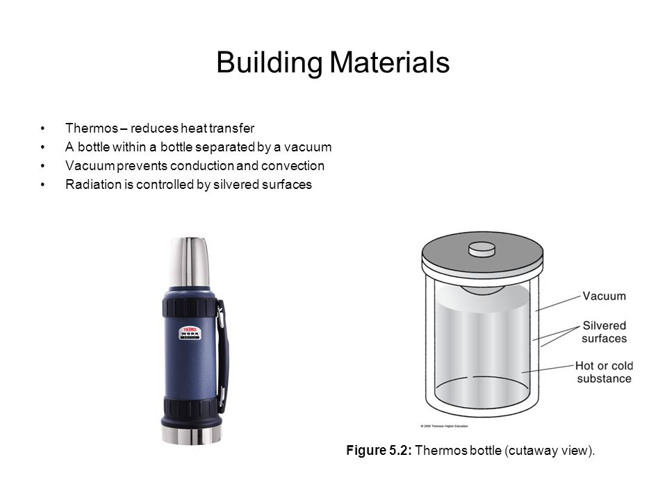 Building Materials Thermos – reduces heat transfer