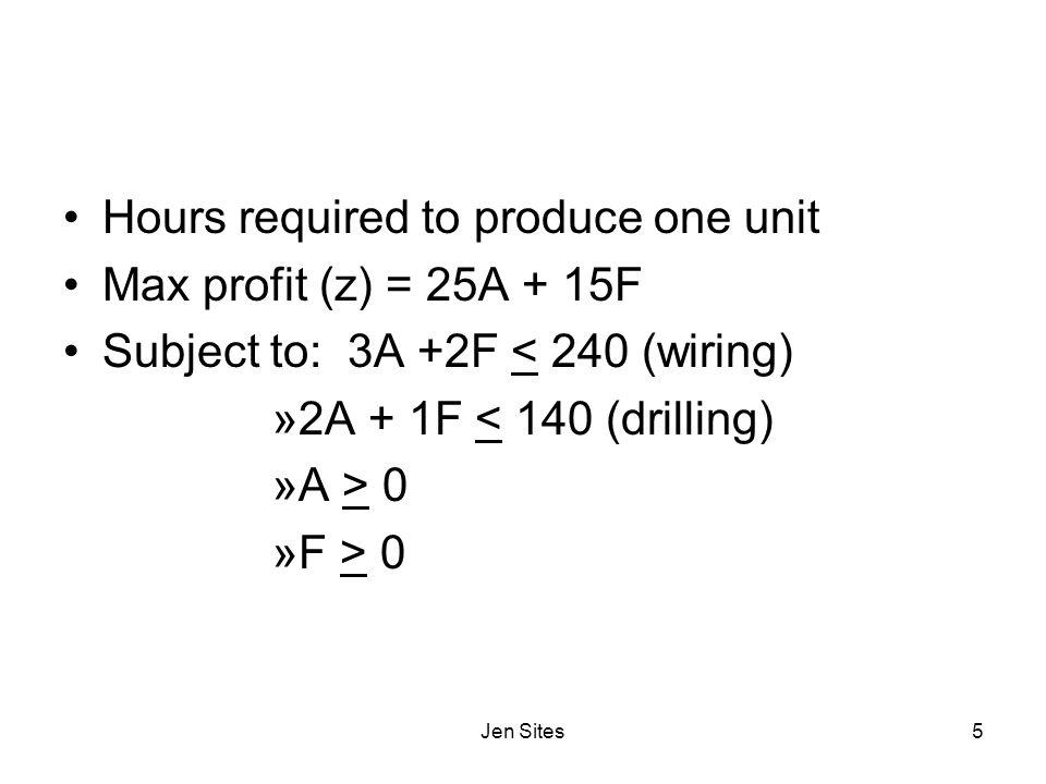 Hours required to produce one unit Max profit (z) = 25A + 15F