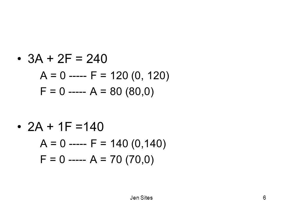 3A + 2F = 240 A = 0 ----- F = 120 (0, 120) F = 0 ----- A = 80 (80,0) 2A + 1F =140. A = 0 ----- F = 140 (0,140)