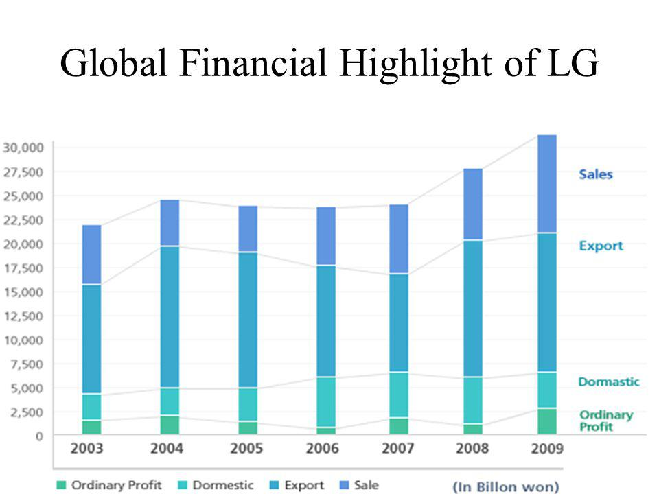 Global Financial Highlight of LG