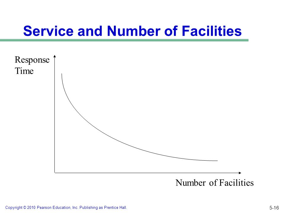 Service and Number of Facilities