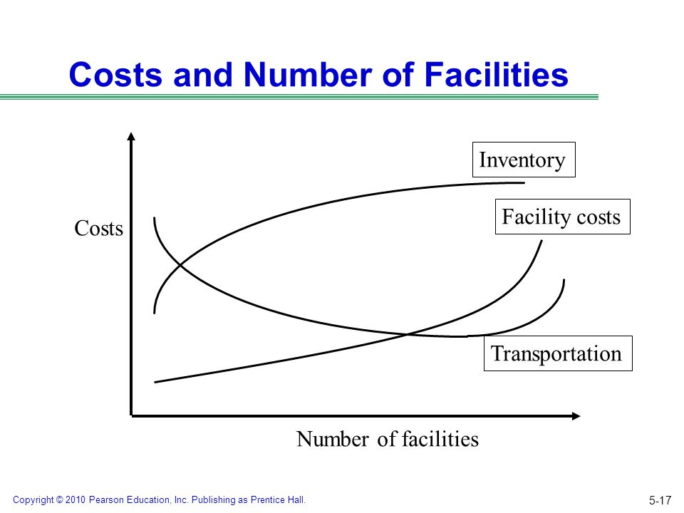 Costs and Number of Facilities