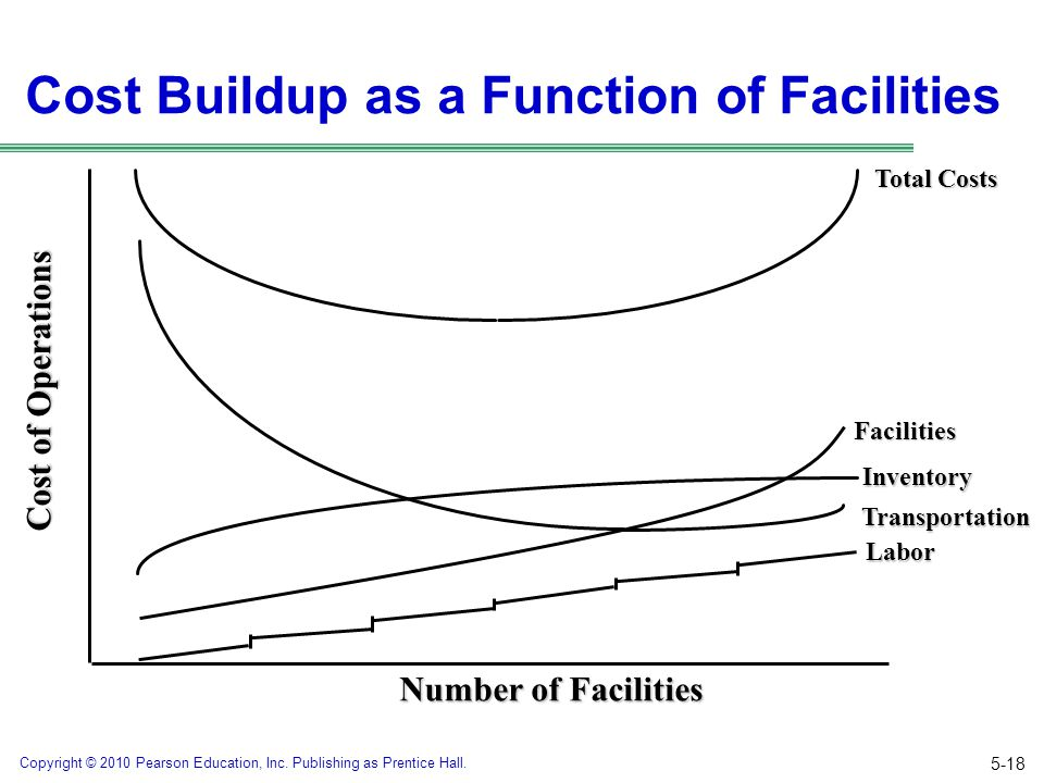 Cost Buildup as a Function of Facilities