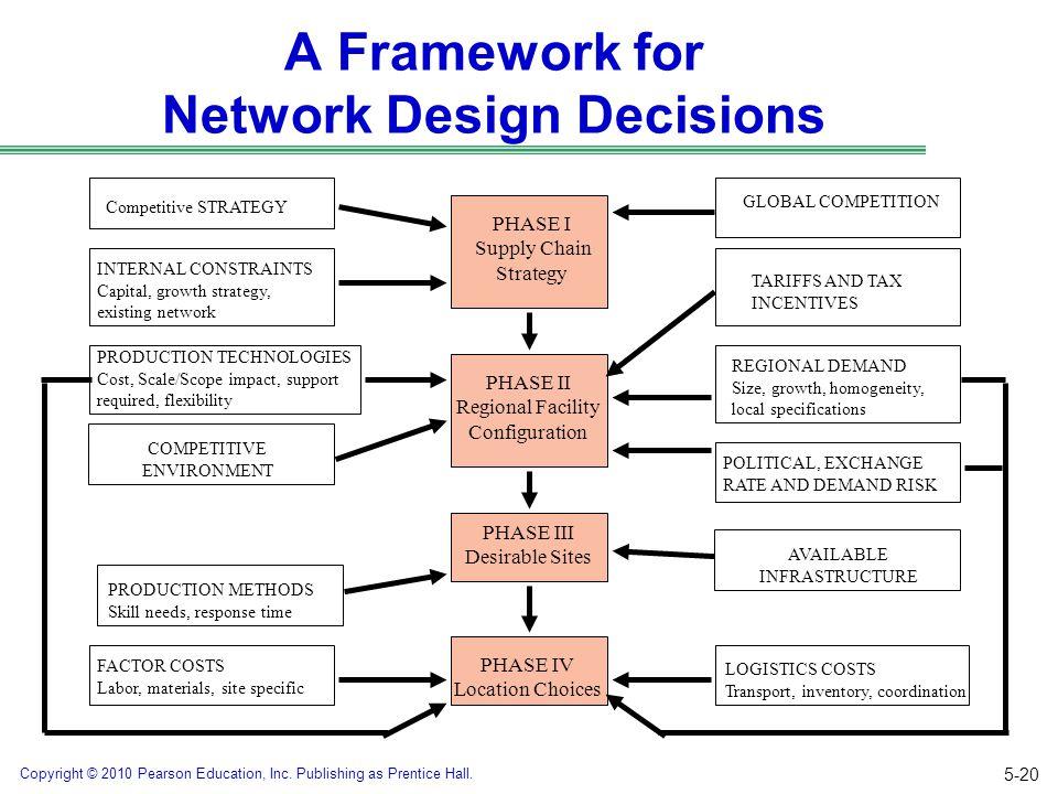 A Framework for Network Design Decisions