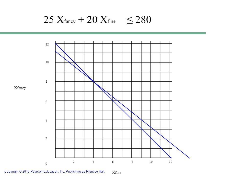 25 Xfancy + 20 Xfine ≤ 280 Xfancy Same 0 process… Xfancy 11.2, fine 0