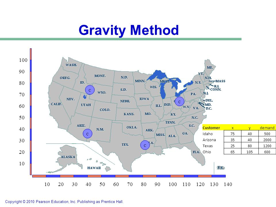 Gravity Method 100. 90. 80. C. 70. C. 60. 50. 40. Customer. x. y. demand. Idaho. 75. 40.