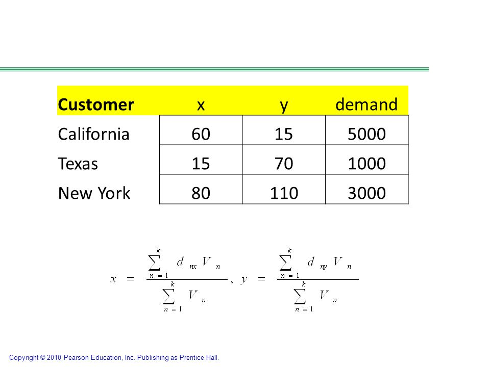 Customer x y demand California 60 15 5000 Texas 70 1000 New York 80