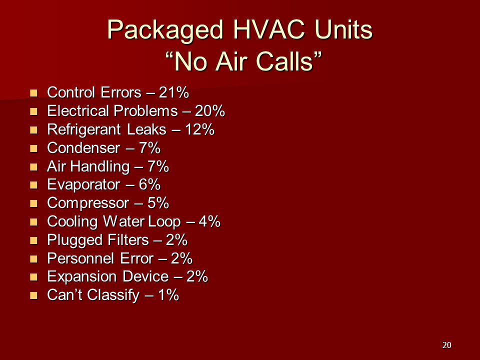 Packaged HVAC Units No Air Calls