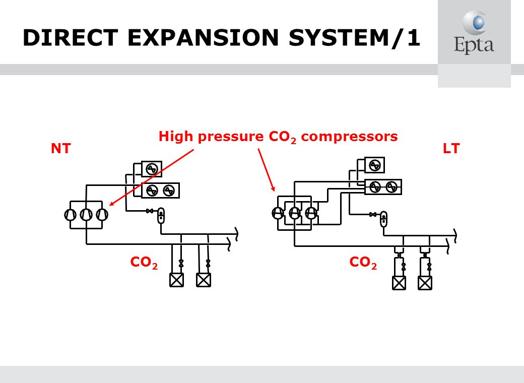 DIRECT EXPANSION SYSTEM/1
