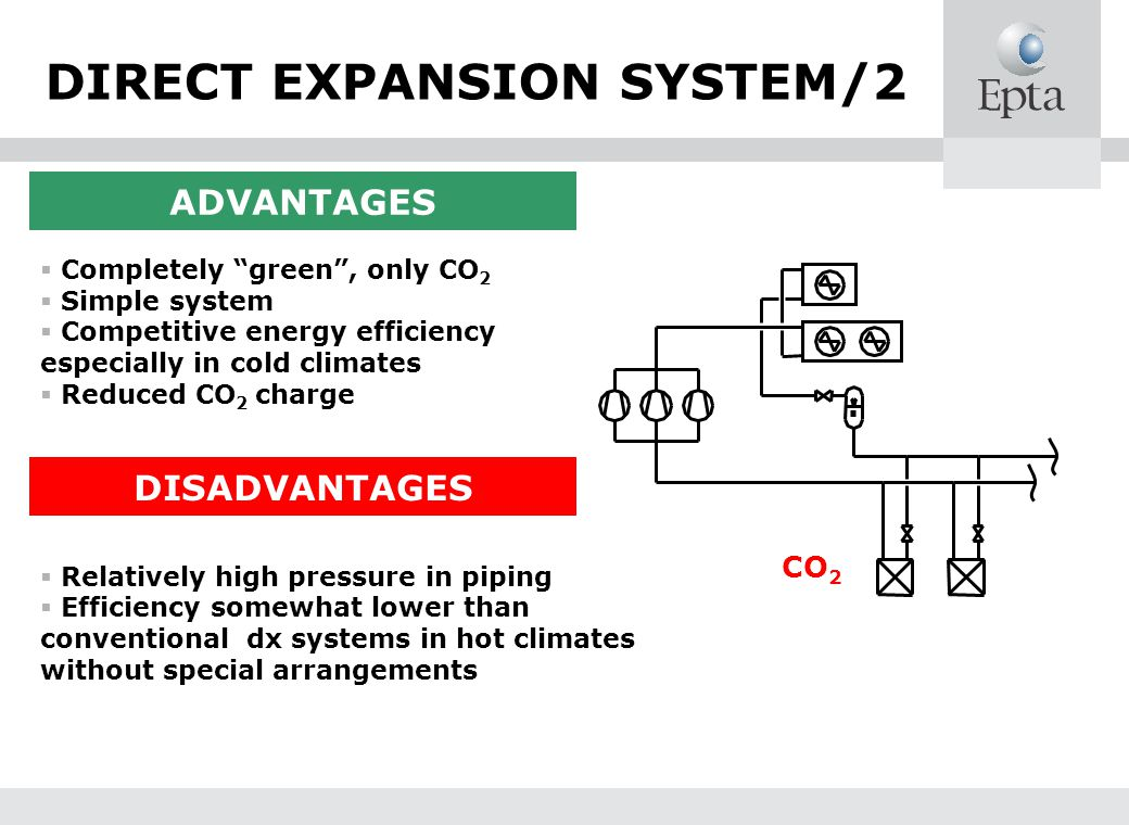 DIRECT EXPANSION SYSTEM/2