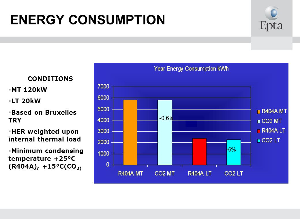 ENERGY CONSUMPTION CONDITIONS MT 120kW LT 20kW Based on Bruxelles TRY