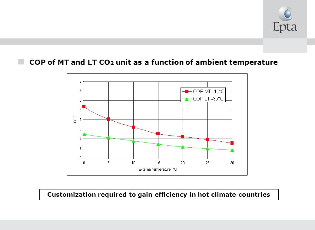 Customization required to gain efficiency in hot climate countries