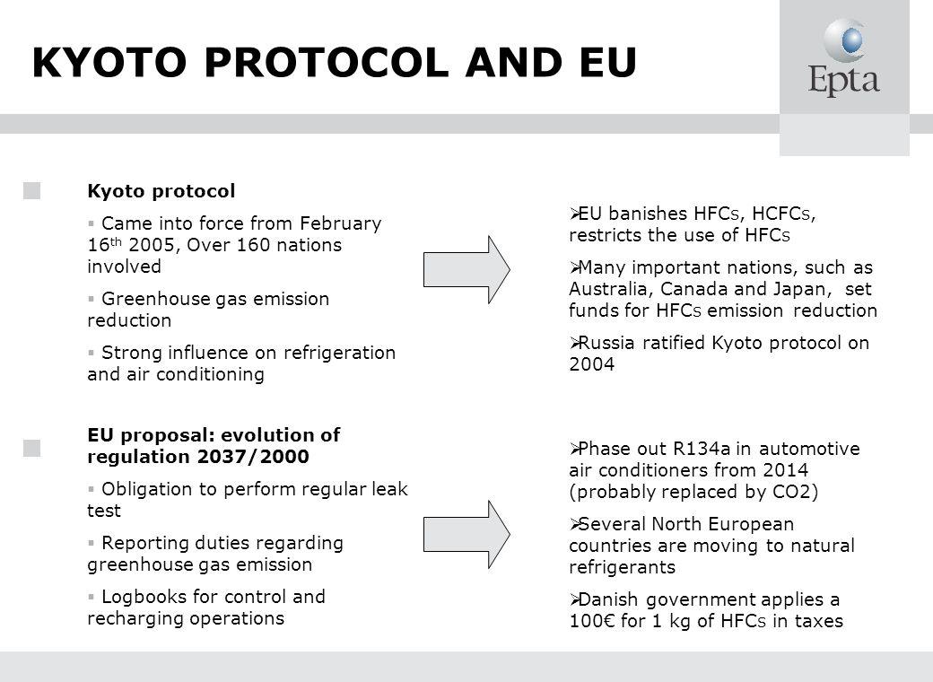 KYOTO PROTOCOL AND EU Kyoto protocol